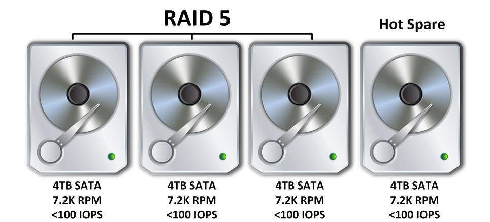 3 Disk R5 w Hot Spare NO BG