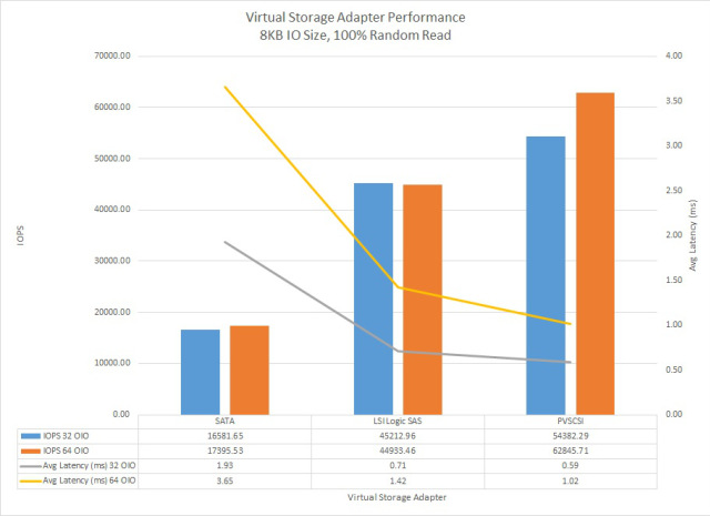 VMware-vSphere-5.5-Virtual-Storage-Adapter-Performance