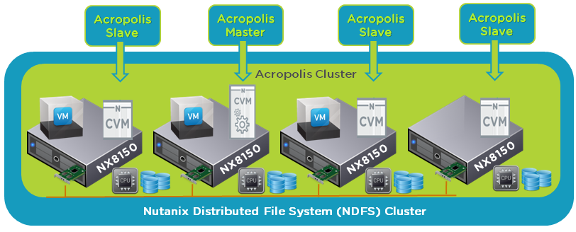 why nutanix acropolis hypervisor  ahv  is the next