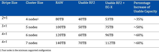 RF2 & RF3 Usable Capacity with Erasure Coding (EC-X) | CloudXC